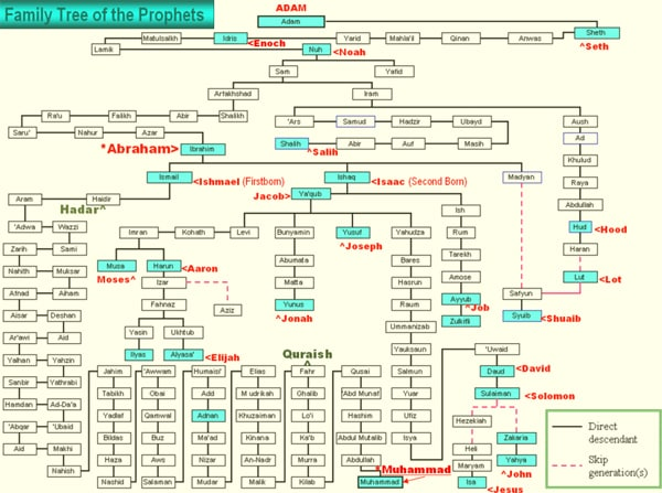 Family tree of prophets facts about the muslims the religion