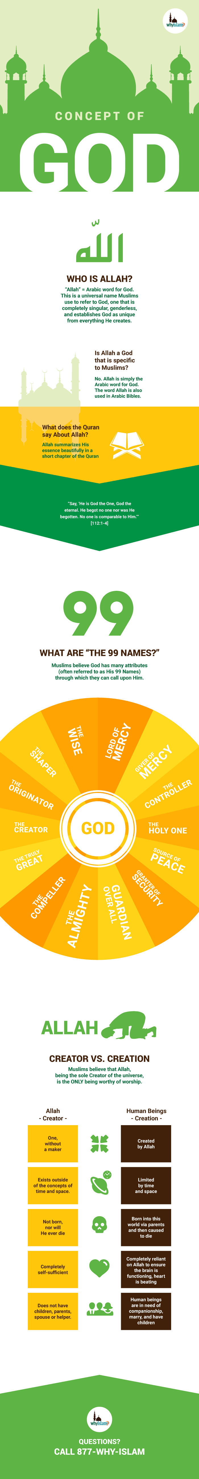 Concept of God in Islam Infographic